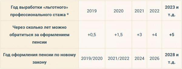 Льготный выход на пенсию педагогов в 2019 году